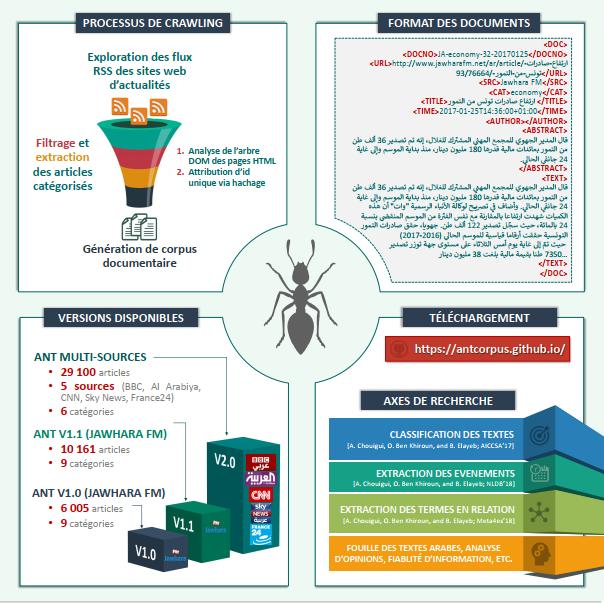 Poster ANT Corpus JSP-2018